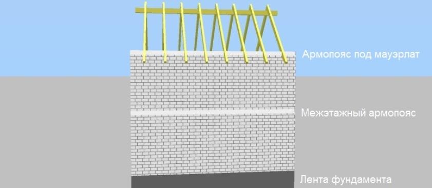 схема дома из газобетона