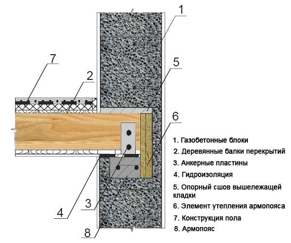 установка деревянного перекрытия в паз стены