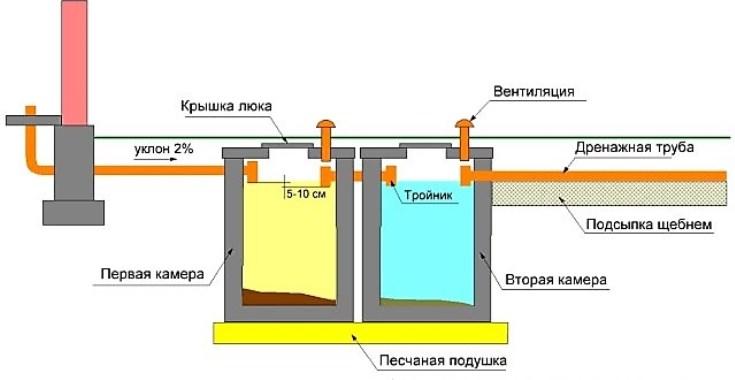 Септики из бетонных колец для загородного дома своими руками