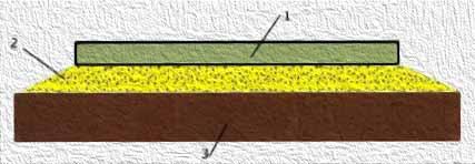 плавающая плита на песчаной подушке