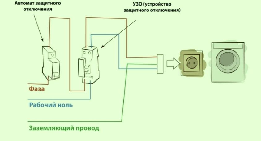 заземление стиральной машины