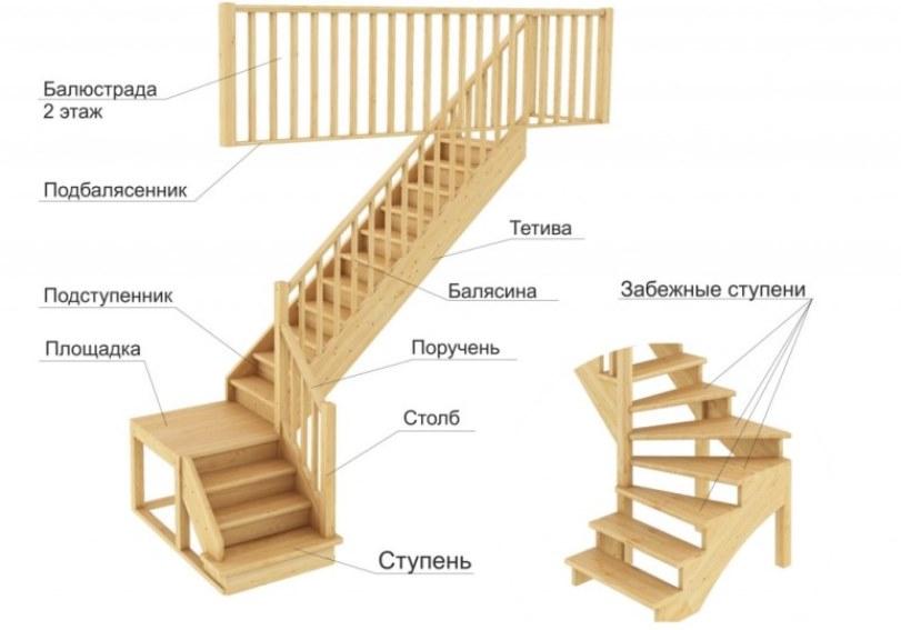Материалы для деревянных лестниц