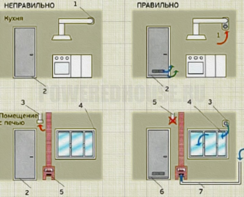 Ошибки устройства вентиляции на кухнях и в помещениях с печами и каминами