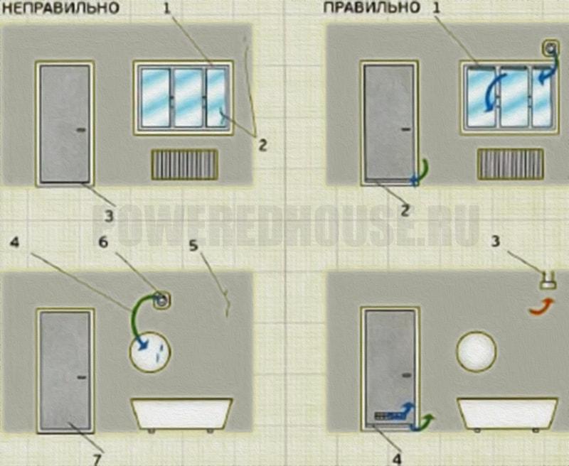 Ошибки устройства вентиляции в жилых помещениях и ванных