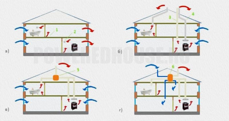 Варианты организации вентиляции дома