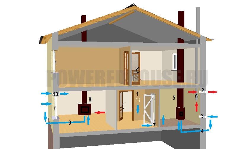 Особенности вентиляции дома с печами и каминами