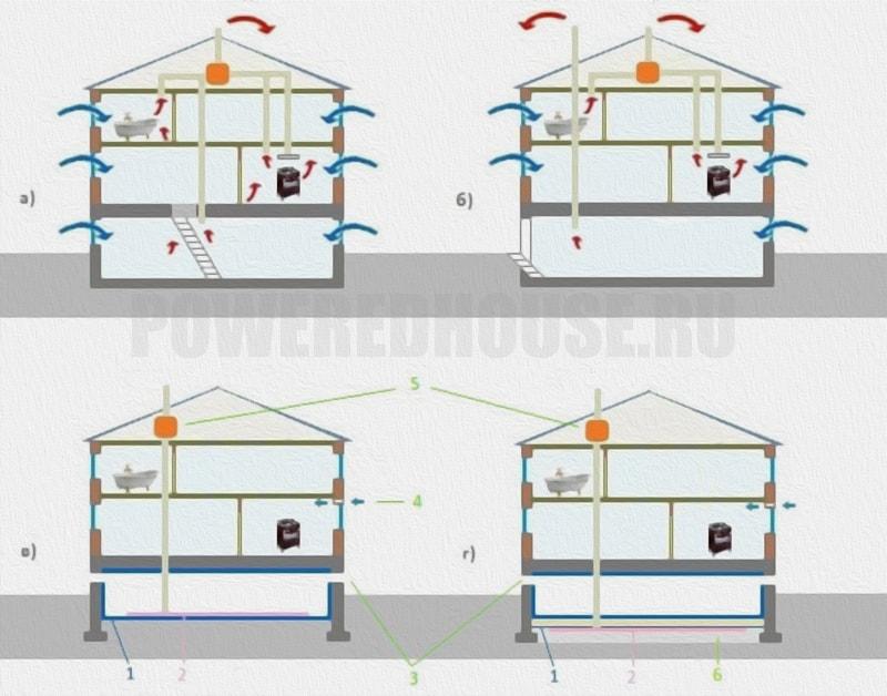 Особенность вентиляции подвальных помещений