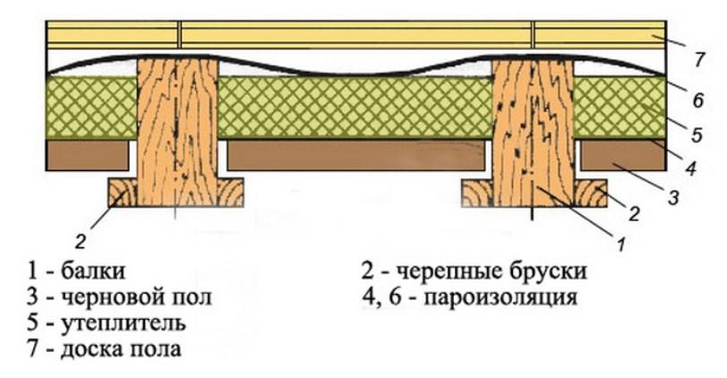 деревянное перекрытие в разрезе