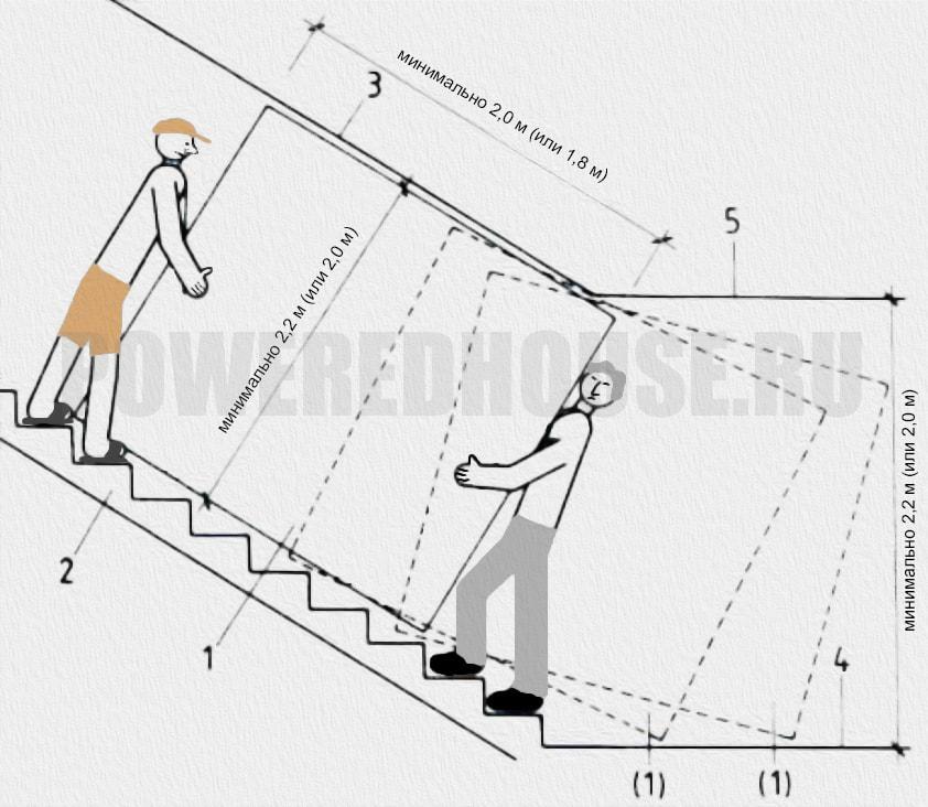 параметры габарита лестницы