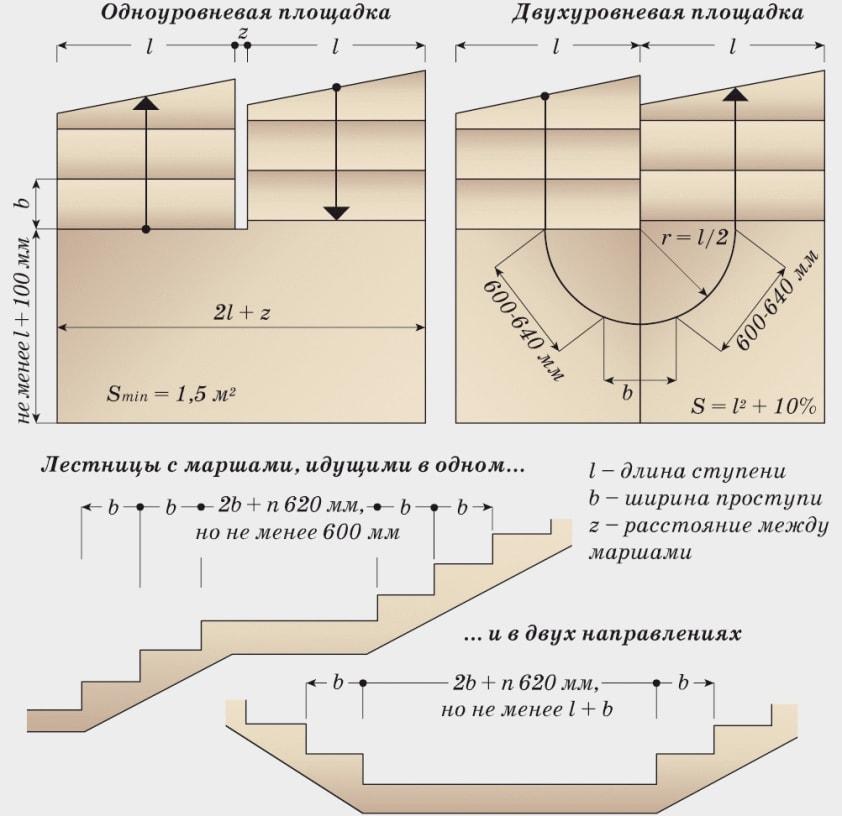 параметры лестничной площадки