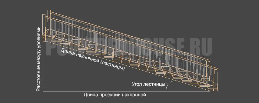 пример расчета параметров ступеней лестницы