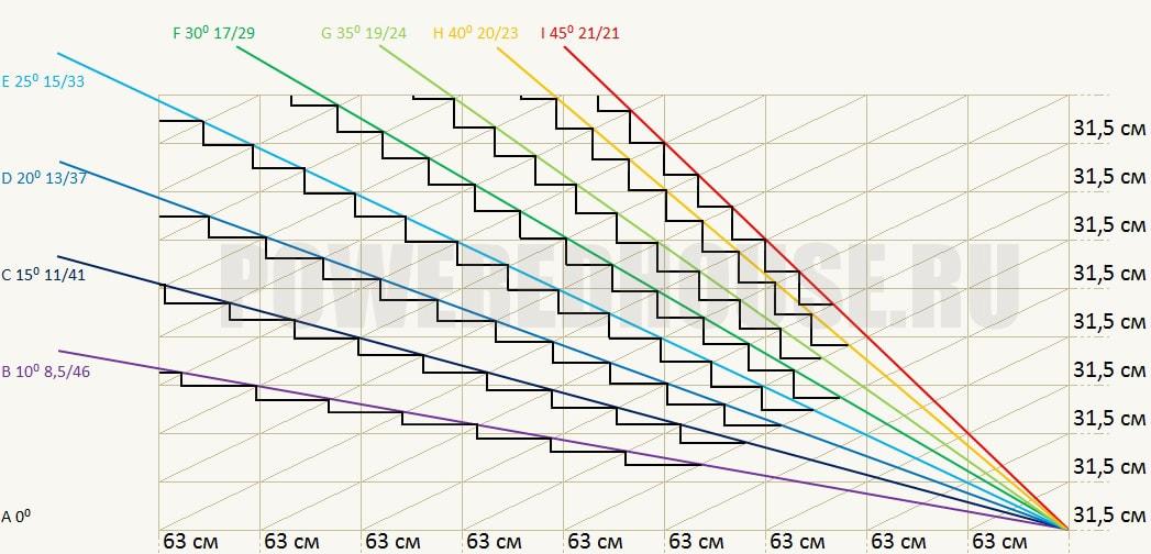 зависимость параметров лестницы от места ее расположения