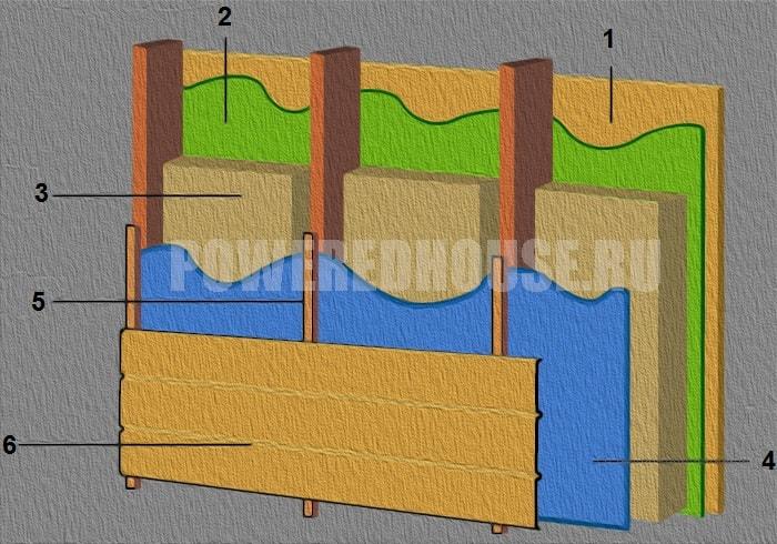 схема пароизоляции стен