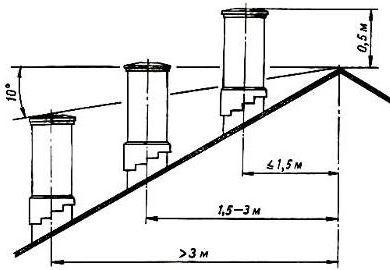 размещение дымовых труб относительно конька