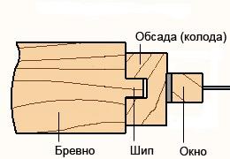 соединение обсады в колоду