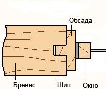 соединение обсады в шип