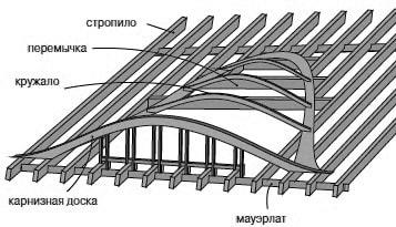 конструкция слухового окна из криволинейных форм