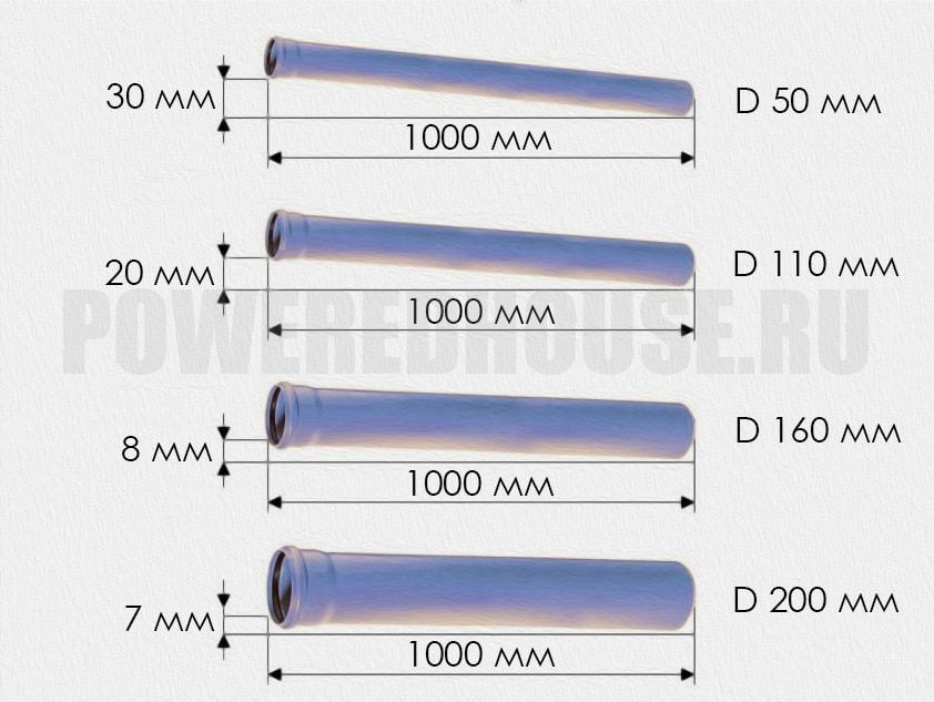уклон канализационной трубы в зависимости от диаметра