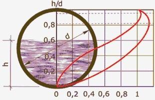 уровень наполняемости труб - отношение