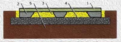 ребристая плита с утолщениями на дополнительной подушке