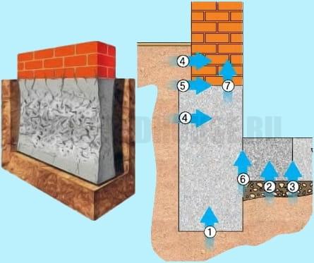 как влияет вода на фундамент