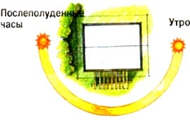 инсоляция помещений с учетом траектории движения солнца