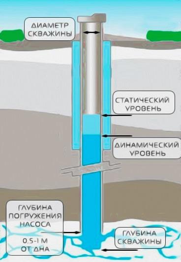 параметры скважины
