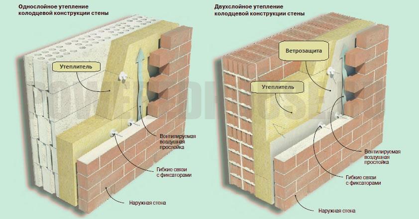 многослойная стена с ватным утеплителем