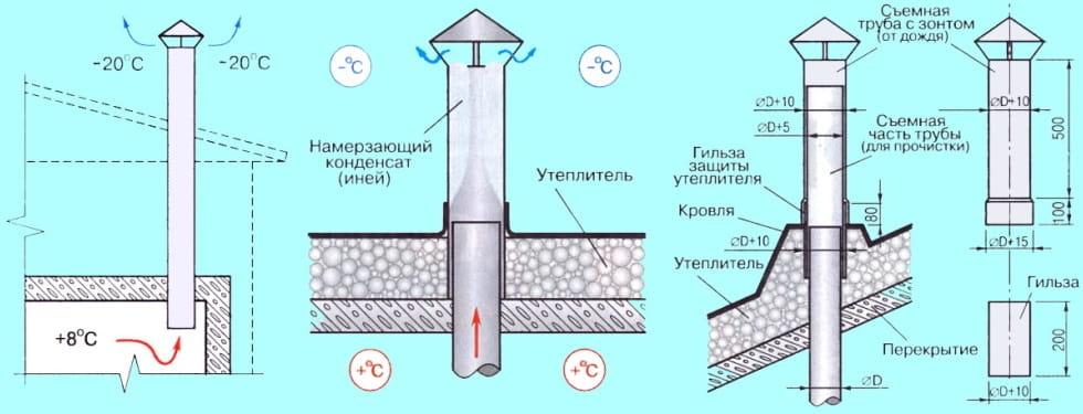 особенности работы вытяжной вентиляции в погребе зимой