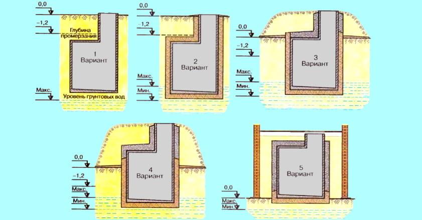 пять вариантов заглубления погреба в зависимости от уровня грунтовых вод