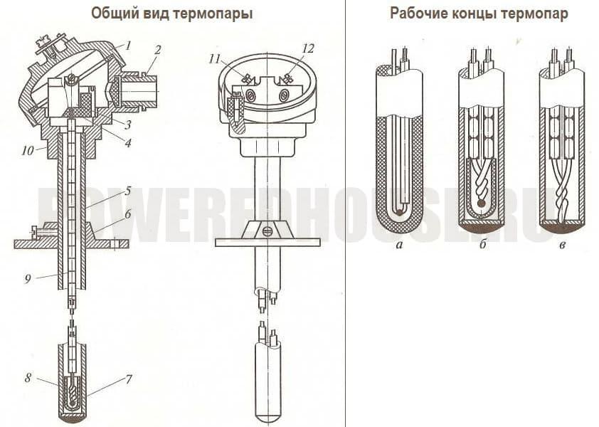 общий вид и конструкция термопары