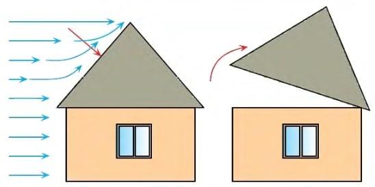нормальные и касательные силы ветра на крышу
