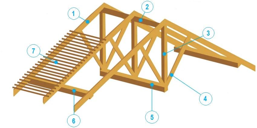 стропильная система и обрешетка крыши в разрезе нагрузок