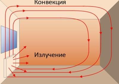 суть конвекции в отоплении
