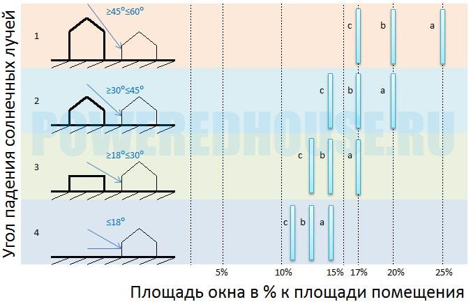 площадь окна в зависимости от угла падения солнечных лучей