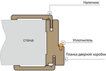 телескопический погонаж