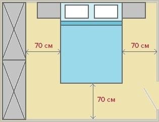 размеры проходов в спальне