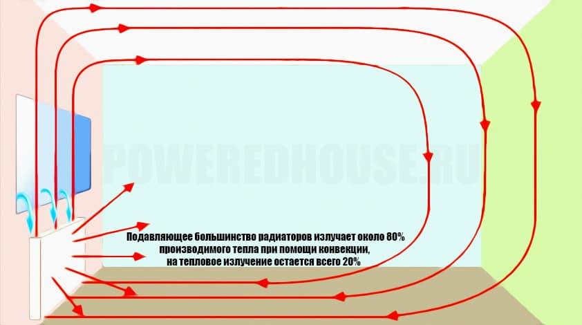 вентиляция и конвекция