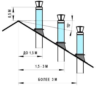 высота вентиляционного канала