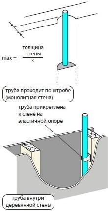 как спрятать сантехнические трубы внутри стен
