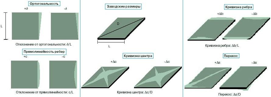 определение размеров и внешнего вида керамической плитки