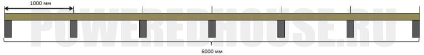 количество столбиков для лаг