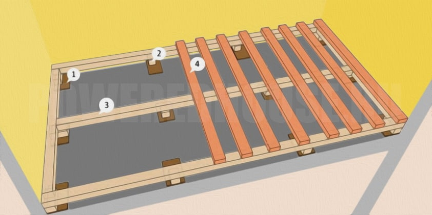 укладка лаг на бетонный пол