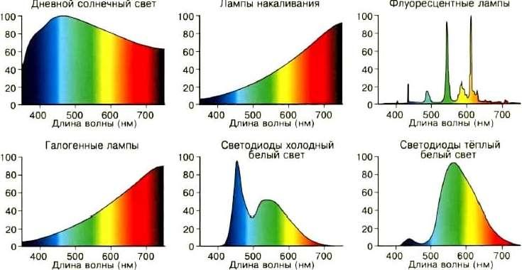 спектр излучения различных источников света