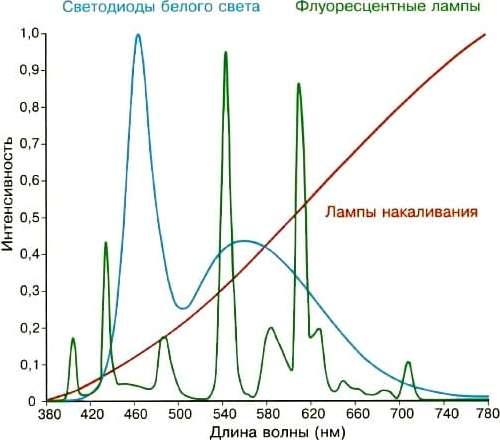 сравнение мощности спектра излучения осветительных приборов