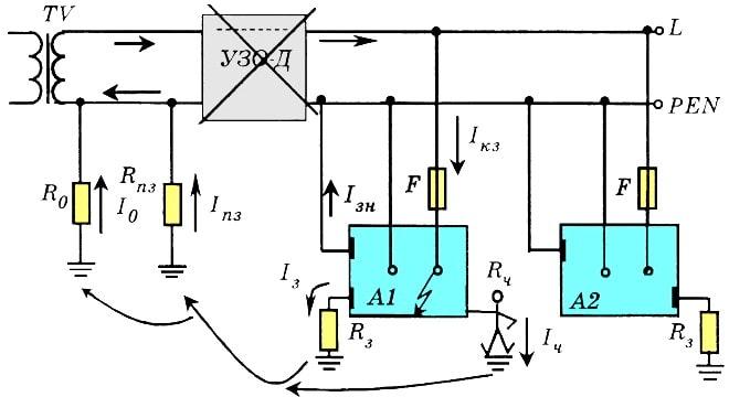 электрические сети системы TN-C