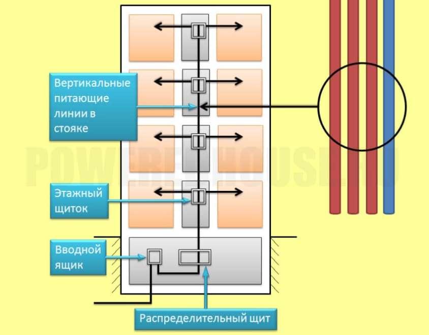 система заземления TN-C в схеме этажного щита дома старой постройки