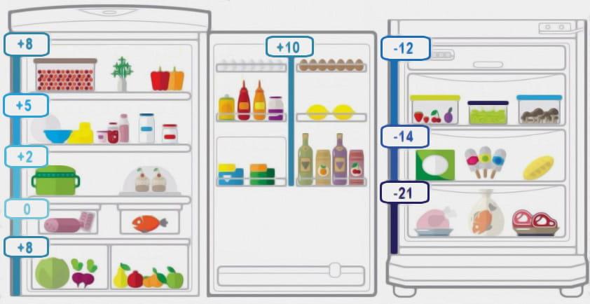 хранение в холодильнике продуктов по полкам