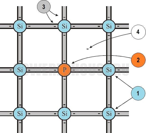 легирование полупроводника пятивалентной примесью