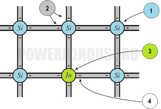 легирование полупроводника трехвалентной примесью
